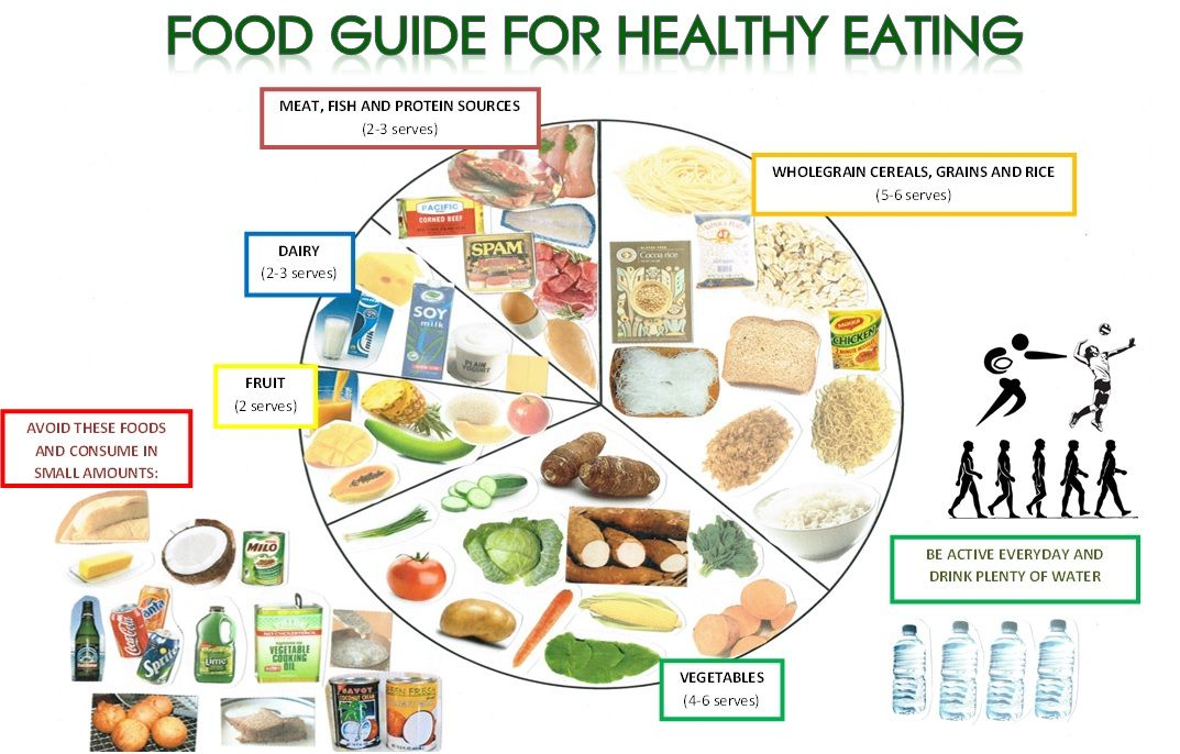 Food guide for healthy eating this will keep you looking fit and food guide for healthy eating this will keep you looking fit and young http ccuart Choice Image