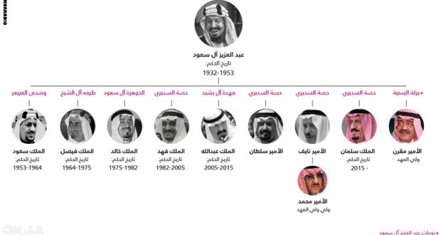 تاريخ الملوك السبعة للمملكة العربية السعودية وتسلسل انتقال الحكم وولاية العهد البرقية التونسية Movie Posters Movies