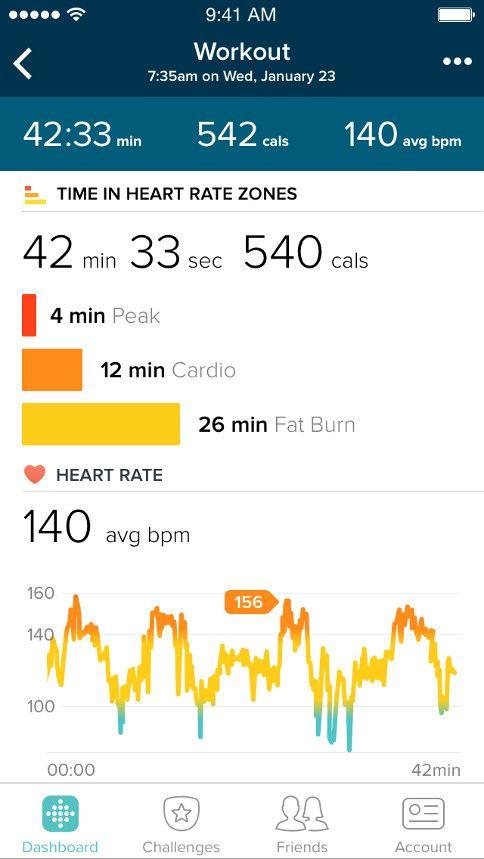 Fitbit App & Dashboard Fitbit app, Data vizualisation