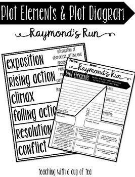Raymonds run plot elements plot diagram pinterest plot raymonds run plot elements plot diagram ccuart Images