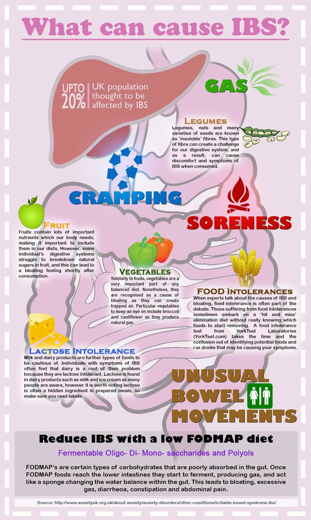 IBS infographic | IBS | Ibs symptoms, Irritable bowel