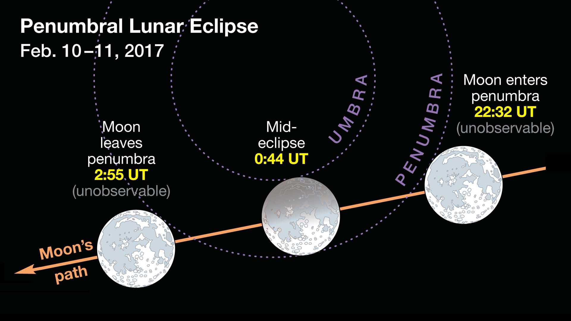 February S Lunar Eclipse