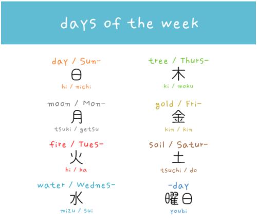 Days of the week Japanese words arghlblargh! This pin brought to you by KickShot Soccer Board Game. For more on KickShot, visit: www.kickshot.org