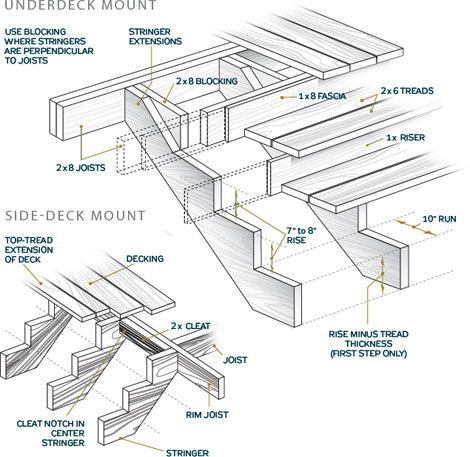 Stairs Design: How To Build Stairs