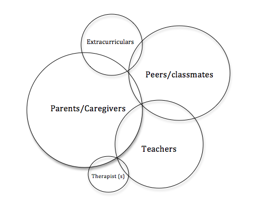 Blog- Tips, Strategies, Recources, and Events for Parents