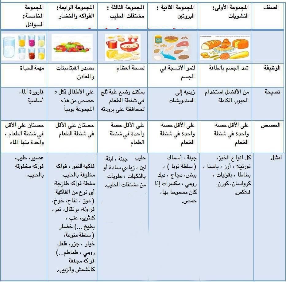 اكل صحي يومي Google Search Healthy School Healthy School Lunches Healthy Lunchbox