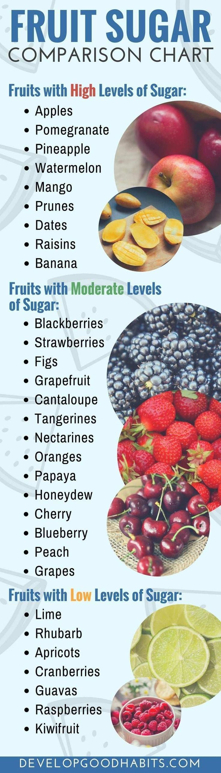 Can You Get Diabetes From Fruit Sugar Fruit Sugar Comparison Chart For Diabetes Diabetics And Those Trying To Limit Sugar For Purposes Of Healthy Healthy Snacks Nutrition