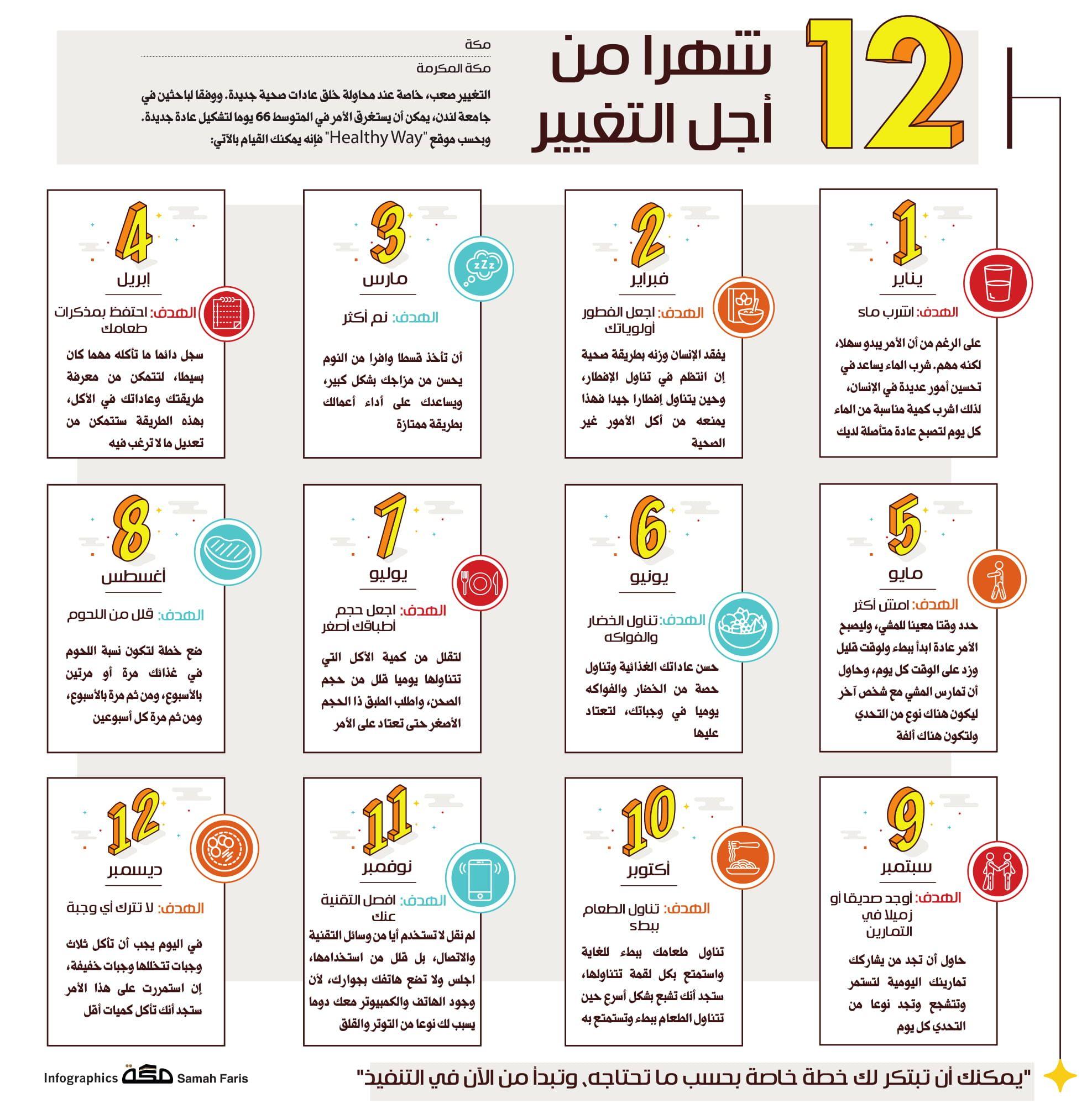 12 شهرا من أجل التغيير صحيفة مكة انفوجرافيك معلومات Bullet Journal Infographic Journal