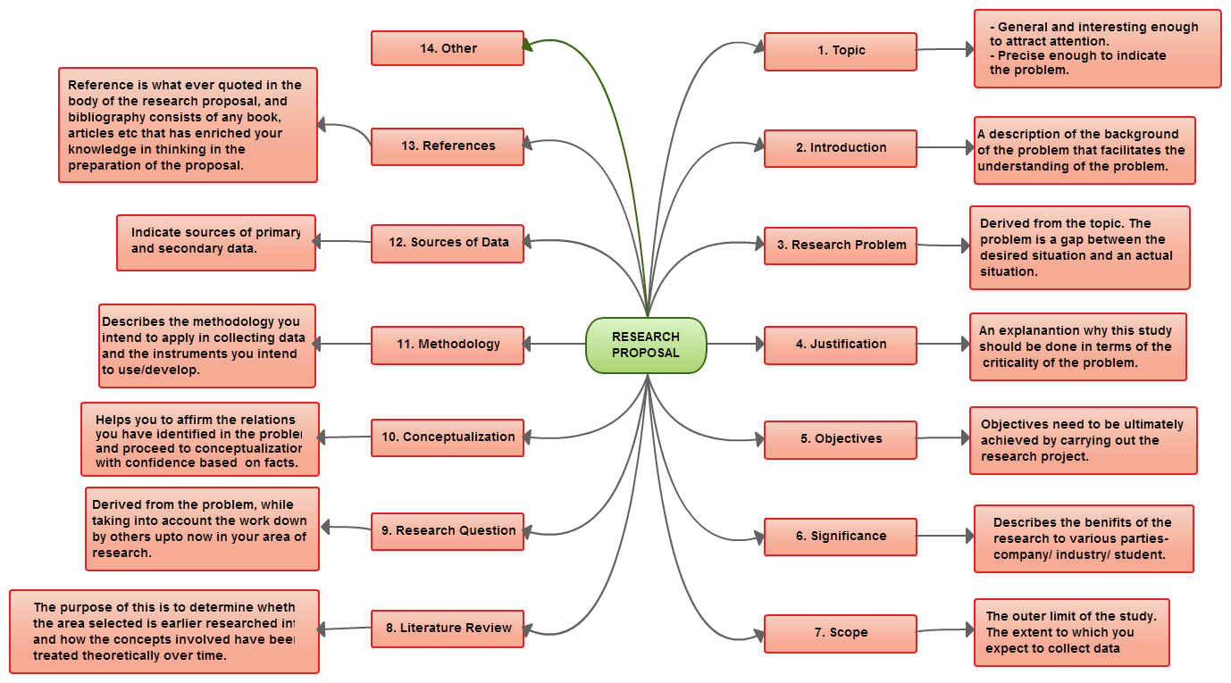 Mind Map Examples For Download Or Modify Online  Proposals