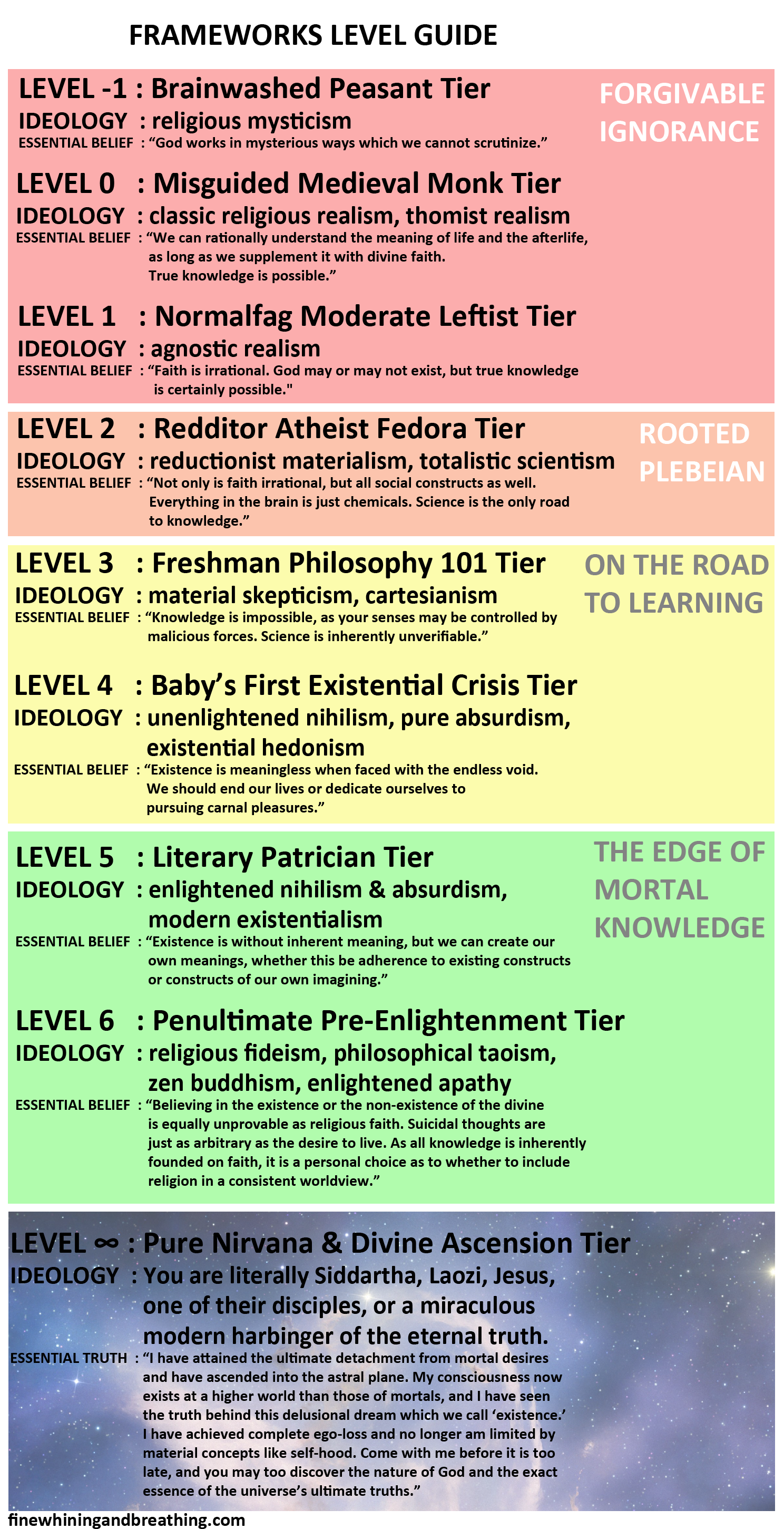 Theodore S Level Chart To Existential Frameworks Existentialism Materialism Beliefs