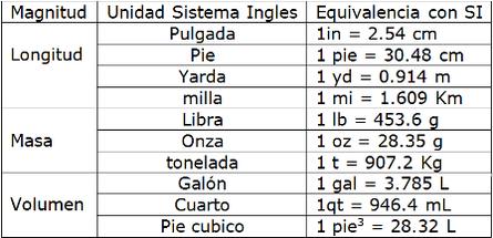 Sistema Internacional El Sistema Internacional De Unidades Si Surgió De La Necesidad De Unificar Y Dar Sistema Ingles Sistema Metrico Sistema Internacional