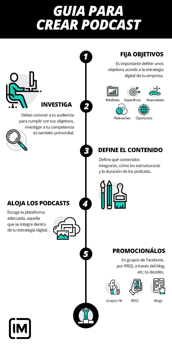 Por Qué Deberías Incluir Podcasts En Tu Estrategia De Marketing Digital Estrategia De Marketing Digital Estrategias De Marketing Marketing