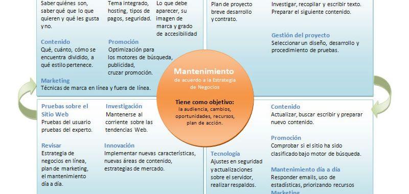 Ciclo de vida de un sitio Web - Etapas para desarrollo y mantenimiento