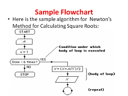 How To Find Square Root Of A Number In Java Algorithm Interview