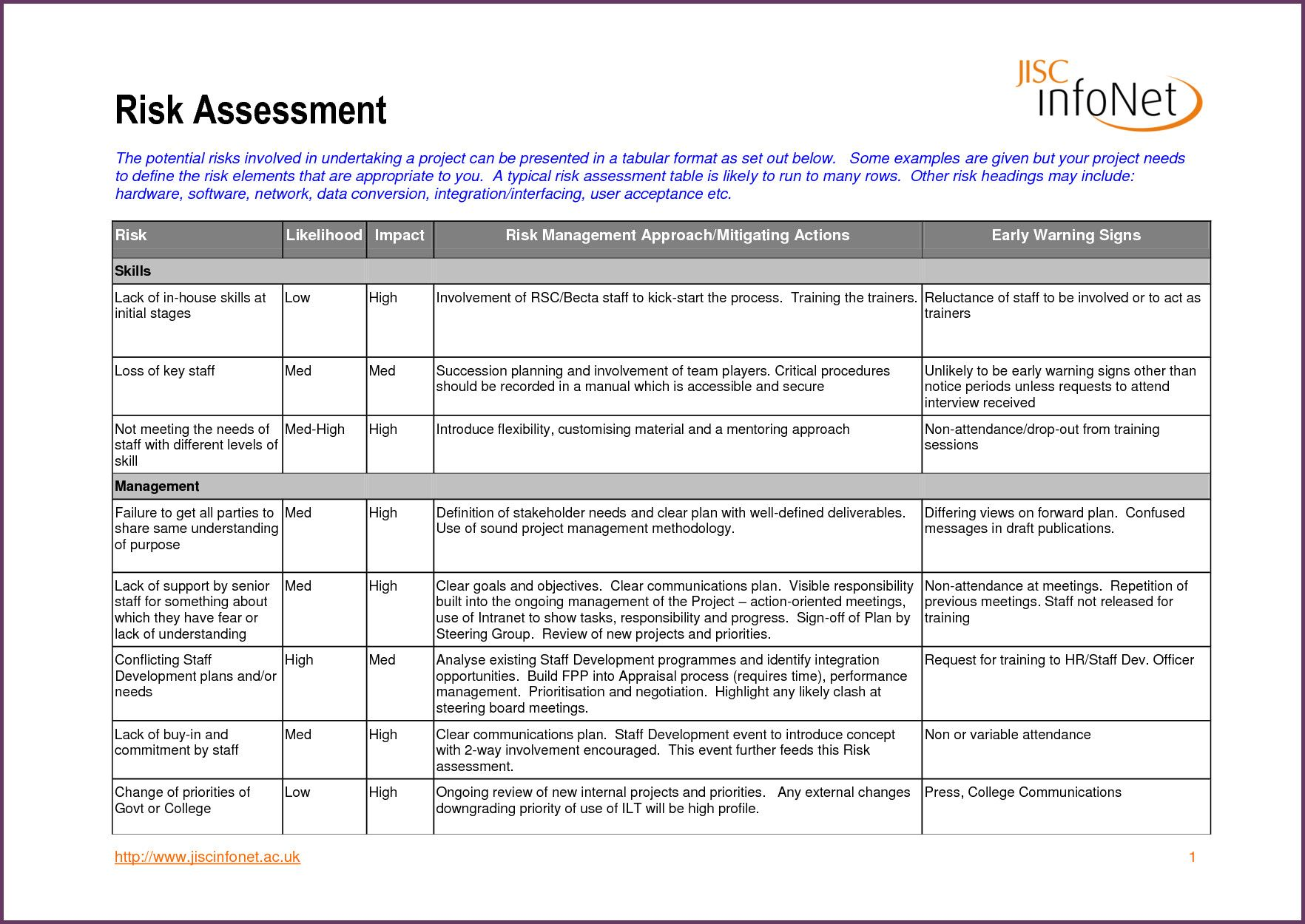 25 It Risk Assessment Template In With Images