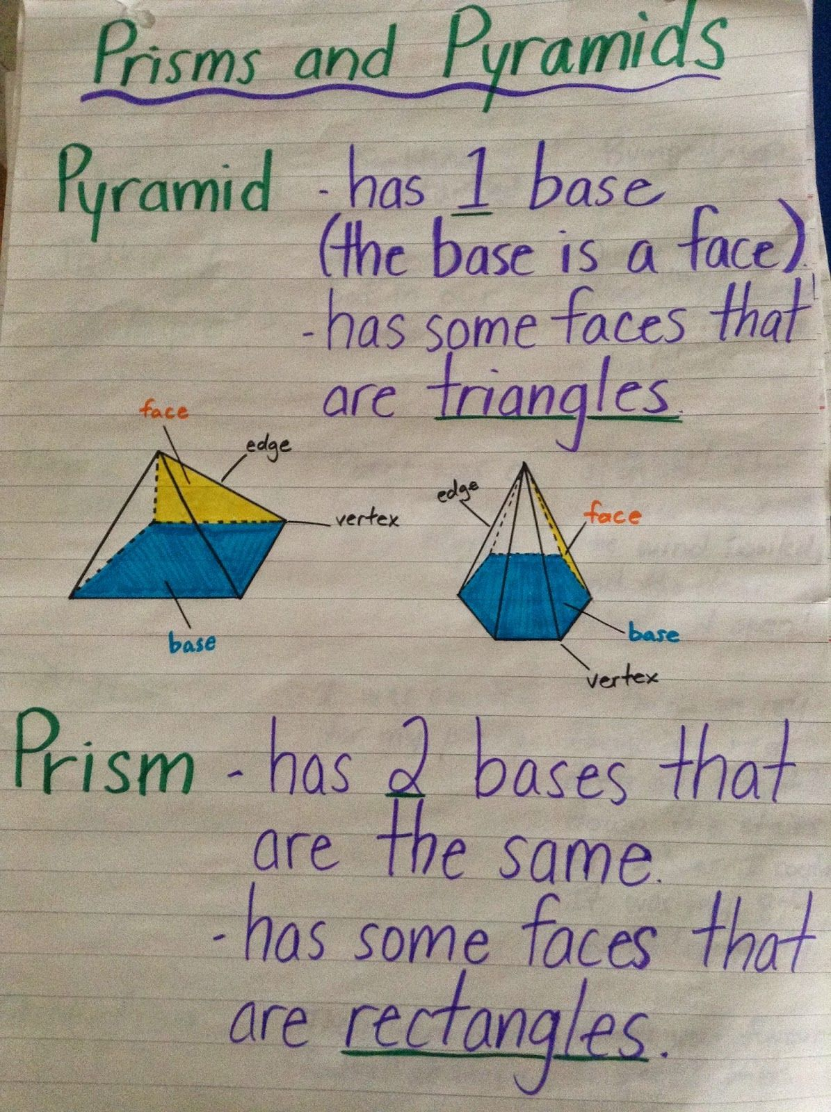 Prisms And Pyramids Anchor Chart