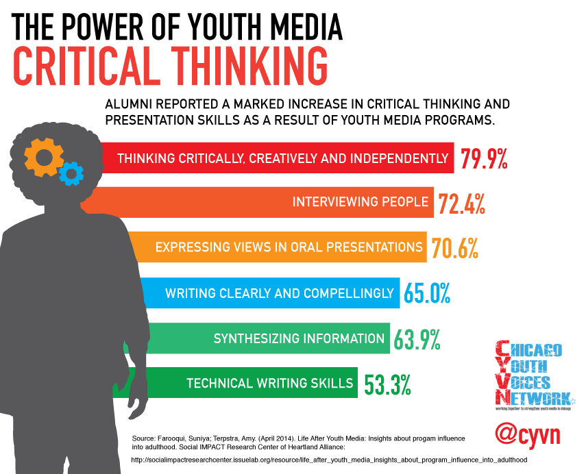 Critical thinking questions about social media