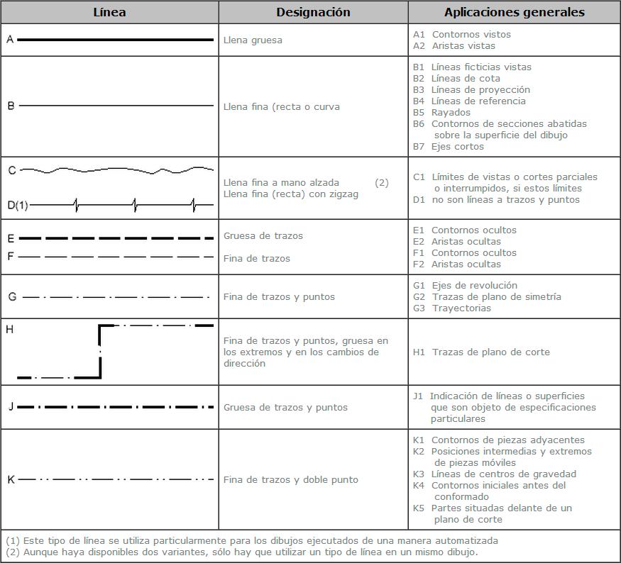 Usos De Las Lineas Normalizadas Tecnicas De Dibujo Tipos De Lineas Planos
