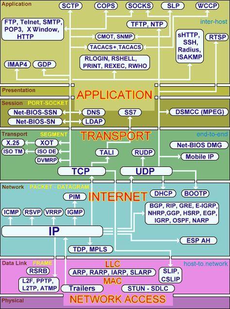 Pin De Benja En Jola Ciencias De La Computacion Seguridad