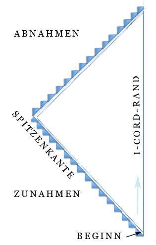Photo of ▷ Dreieckiger Schal mit dekorativer Spitzenkante stricken – Vicky-Schal | sockshype.com