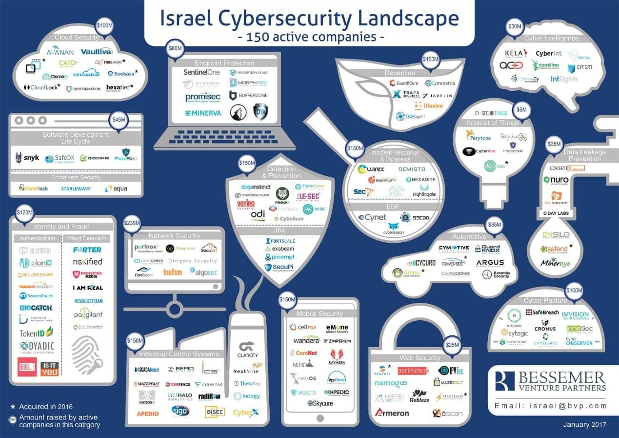 publicly traded cybersecurity companies