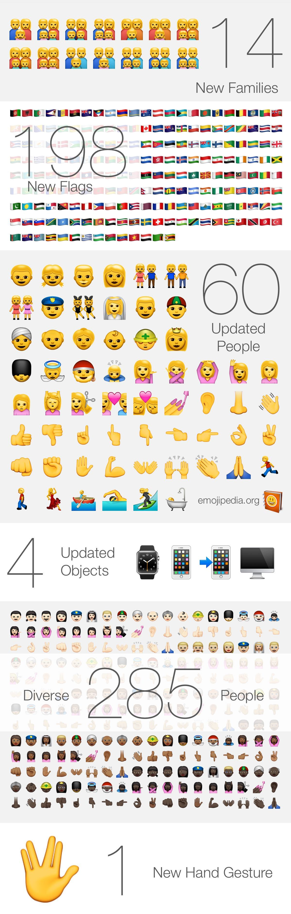 Apple 2015 Emoji Changelog Emojipedia Blog Emoji Apple Ios 8