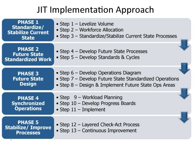Afbeeldingsresultaat Voor Jit Implementation Phases Lean Six Sigma Lean Manufacturing Supply Chain