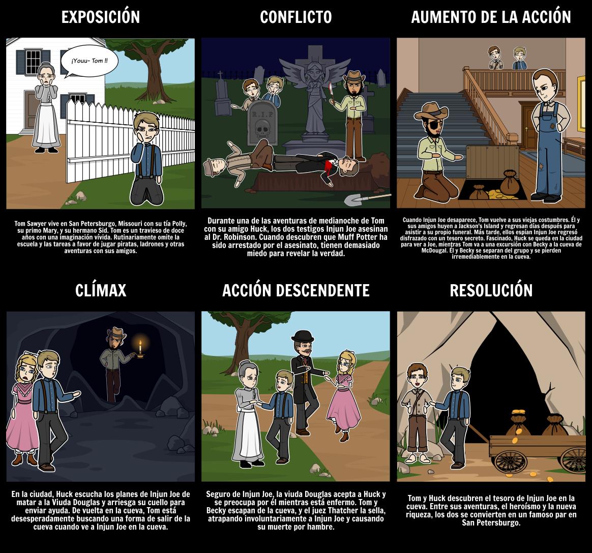 Las Aventuras De Tom Sawyer Diagrama Del Diagrama