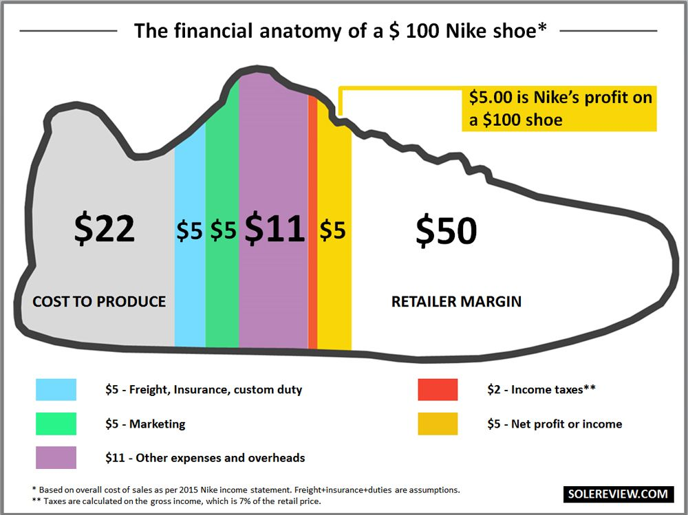 GREAT READ Solereview goes where no one has gone before Sneaker - how do i make a profit and loss statement
