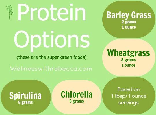 #Protein  #Wheatgrass  #Chlorella  #Spirulina  #Barley Grass  #Detox  #Spring Cleanse  #Wellness