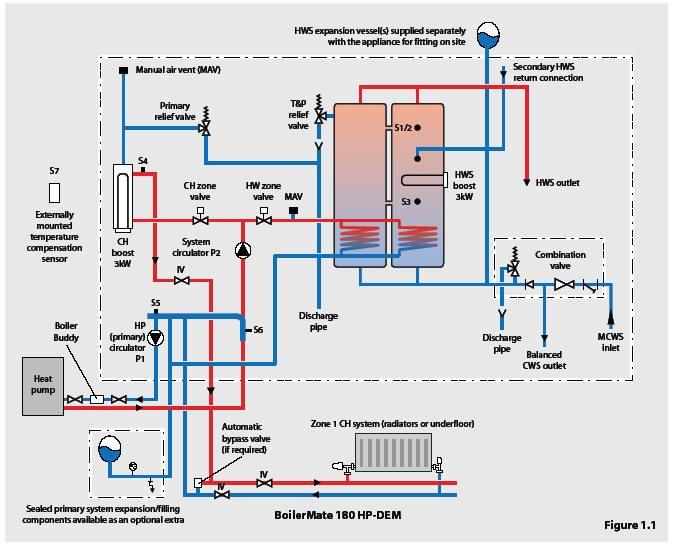 Compare Heat Pump Prices Best Value On Heat Pumps Heat Pump