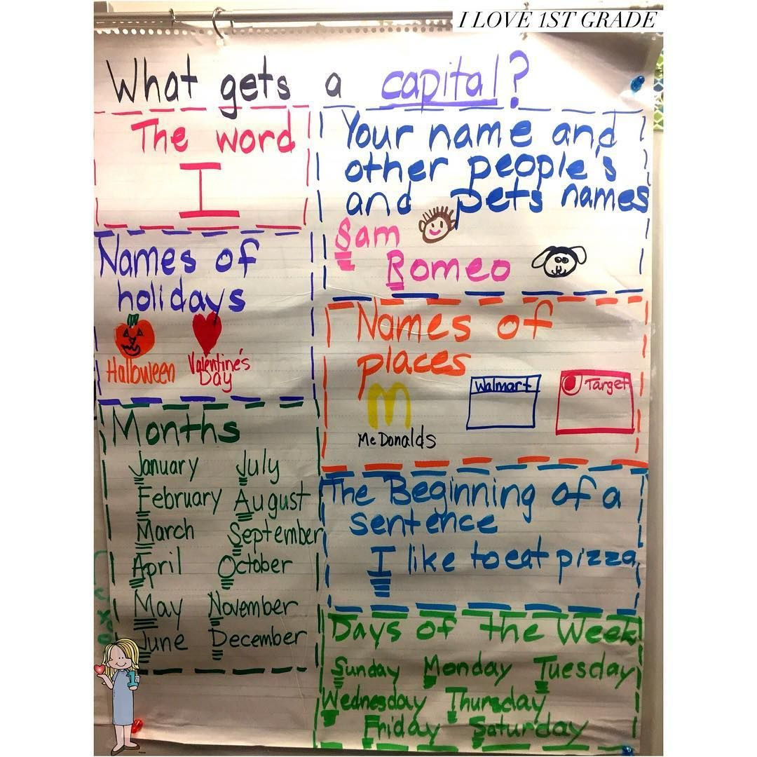 What Gets A Capital Anchor Chart
