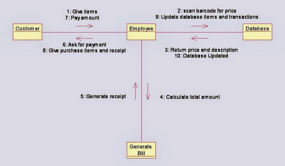 Collaboration Diagram For Online Shopping System Uml Diagrams For