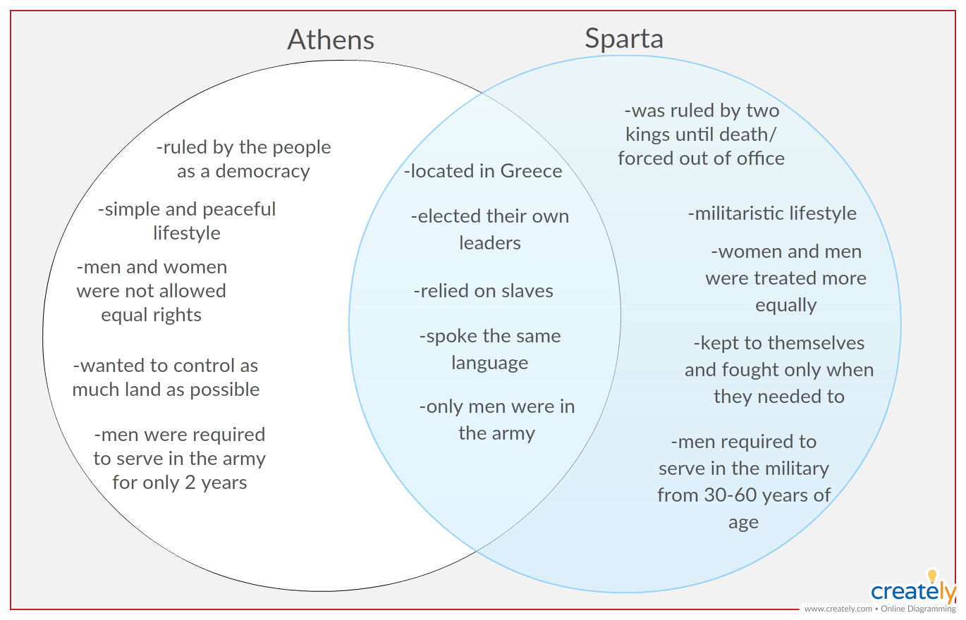 Sparta and athens these two city states have been credited for new athens vs sparta ccuart Choice Image