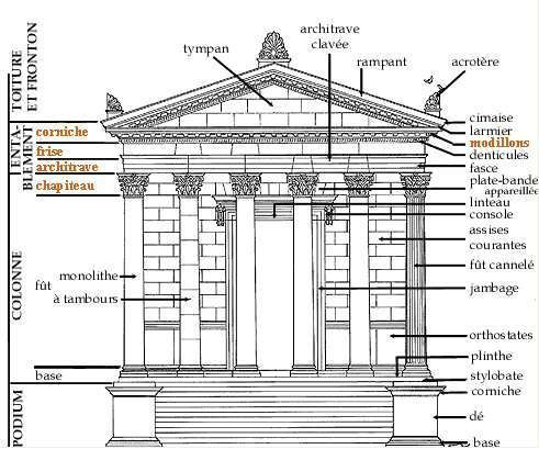 schema temple architecture pinterest les religions histoire de et grec. Black Bedroom Furniture Sets. Home Design Ideas