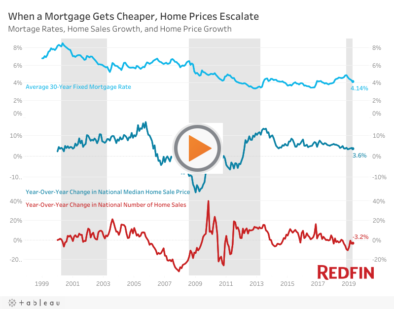 Here S What Homebuyers And Sellers Can Expect If The Fed Lowers Rates Mortgage Rates Mortgage Interest Rates Home Buying
