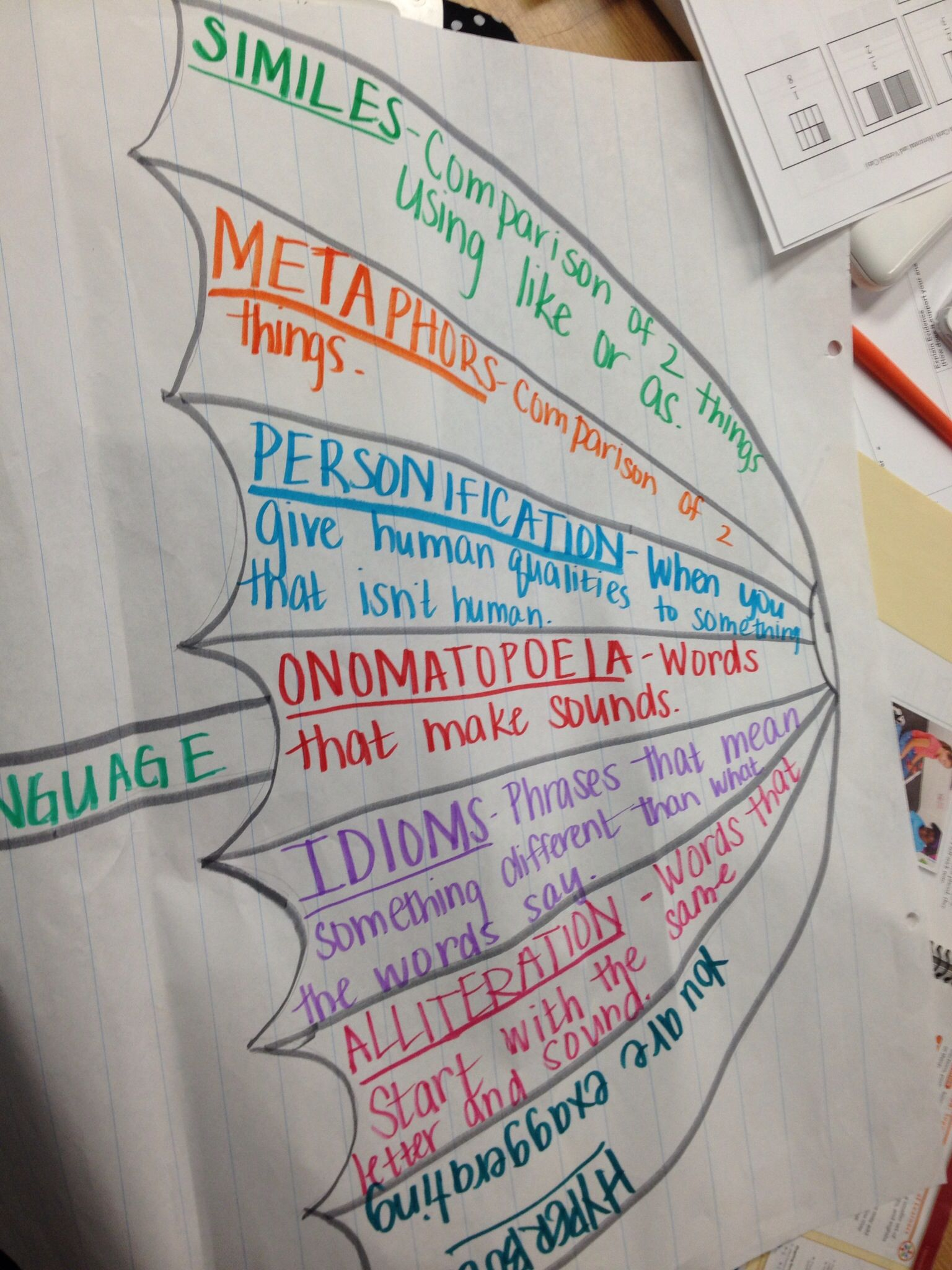 Literary Elements Anchor Chart