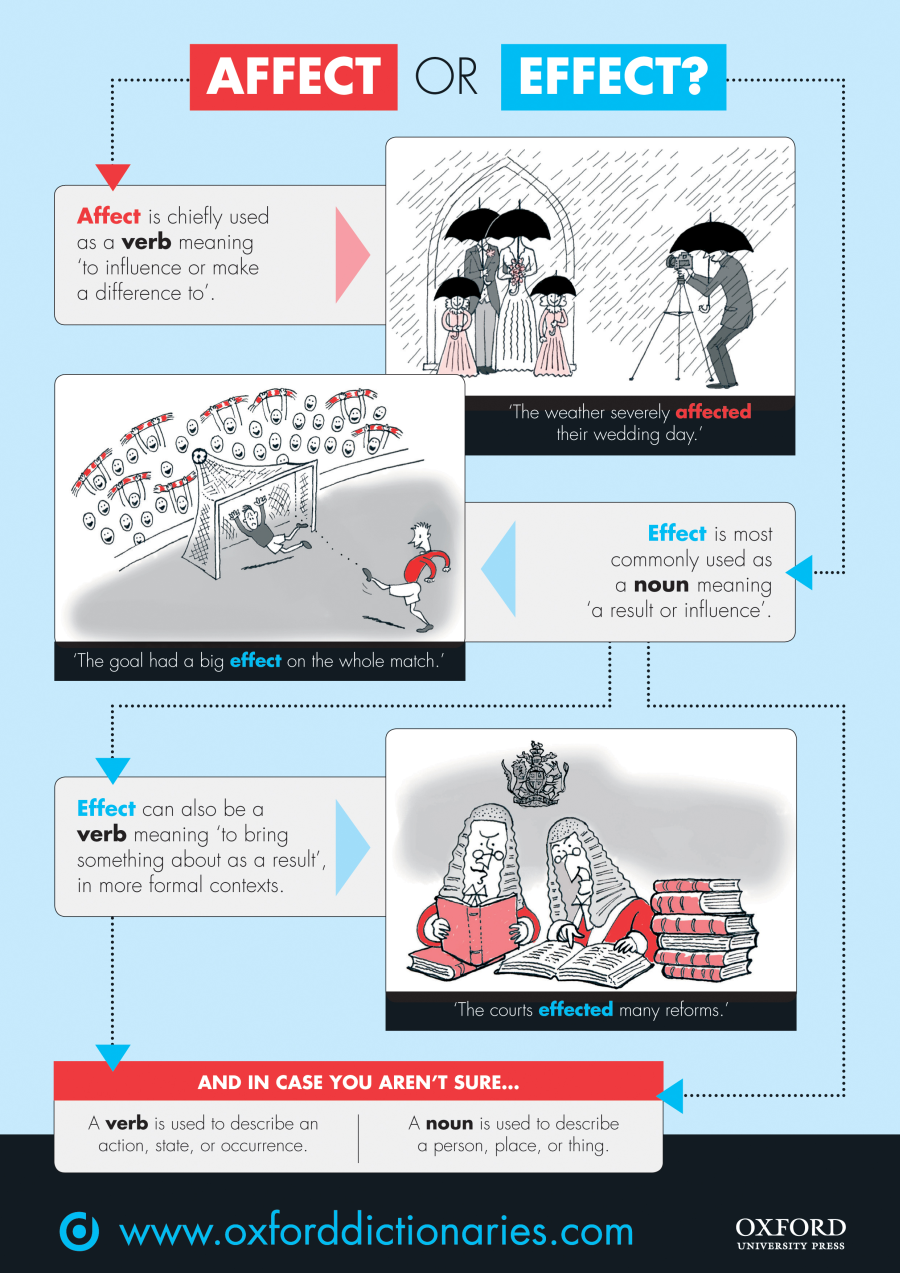 hight resolution of Affect versus effect: a quick visual guide   OxfordWords blog   Teaching  writing