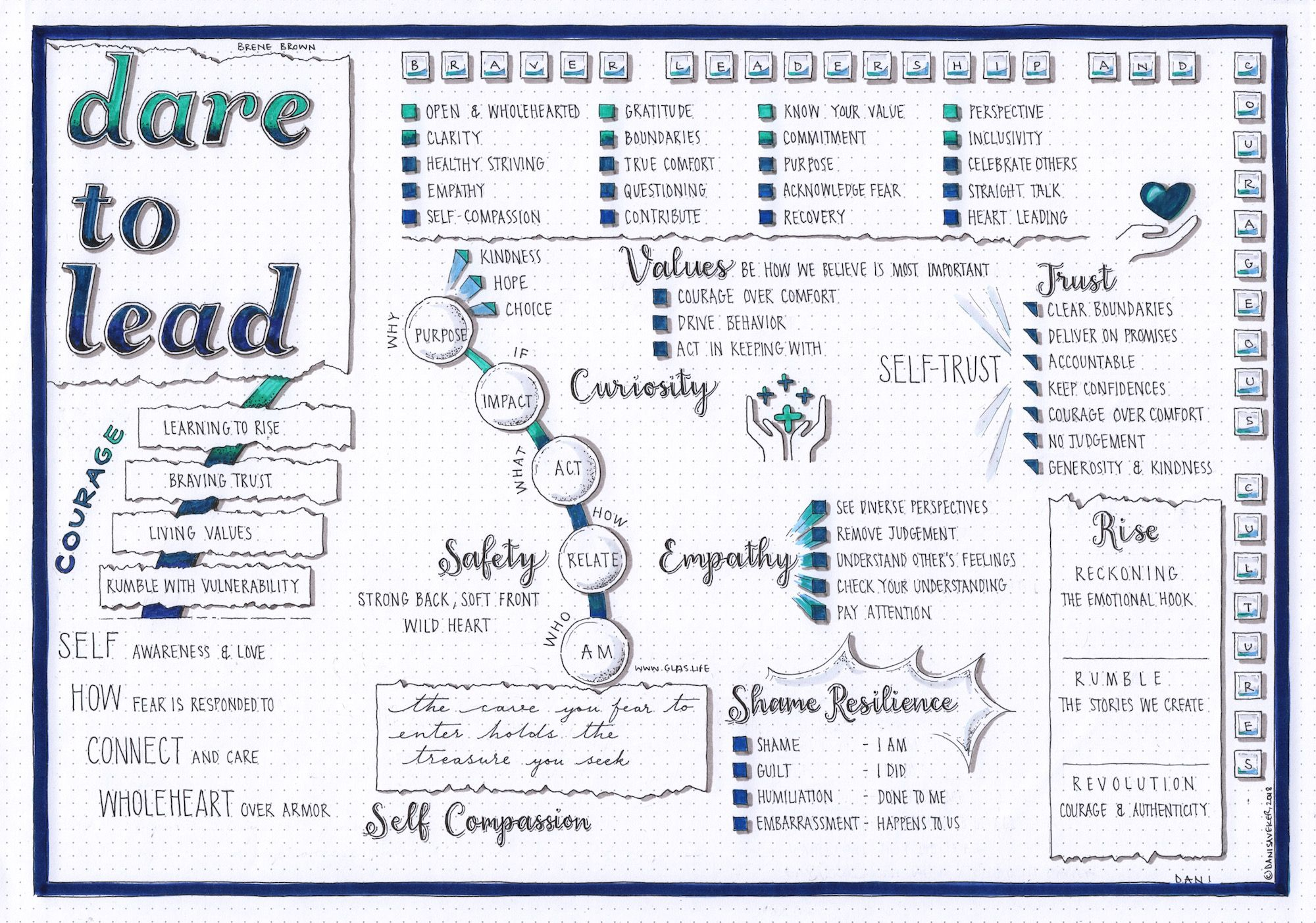 Dare to Lead (Brene Brown) Visual Synopsis by Dani Saveker — Visual Synopsis
