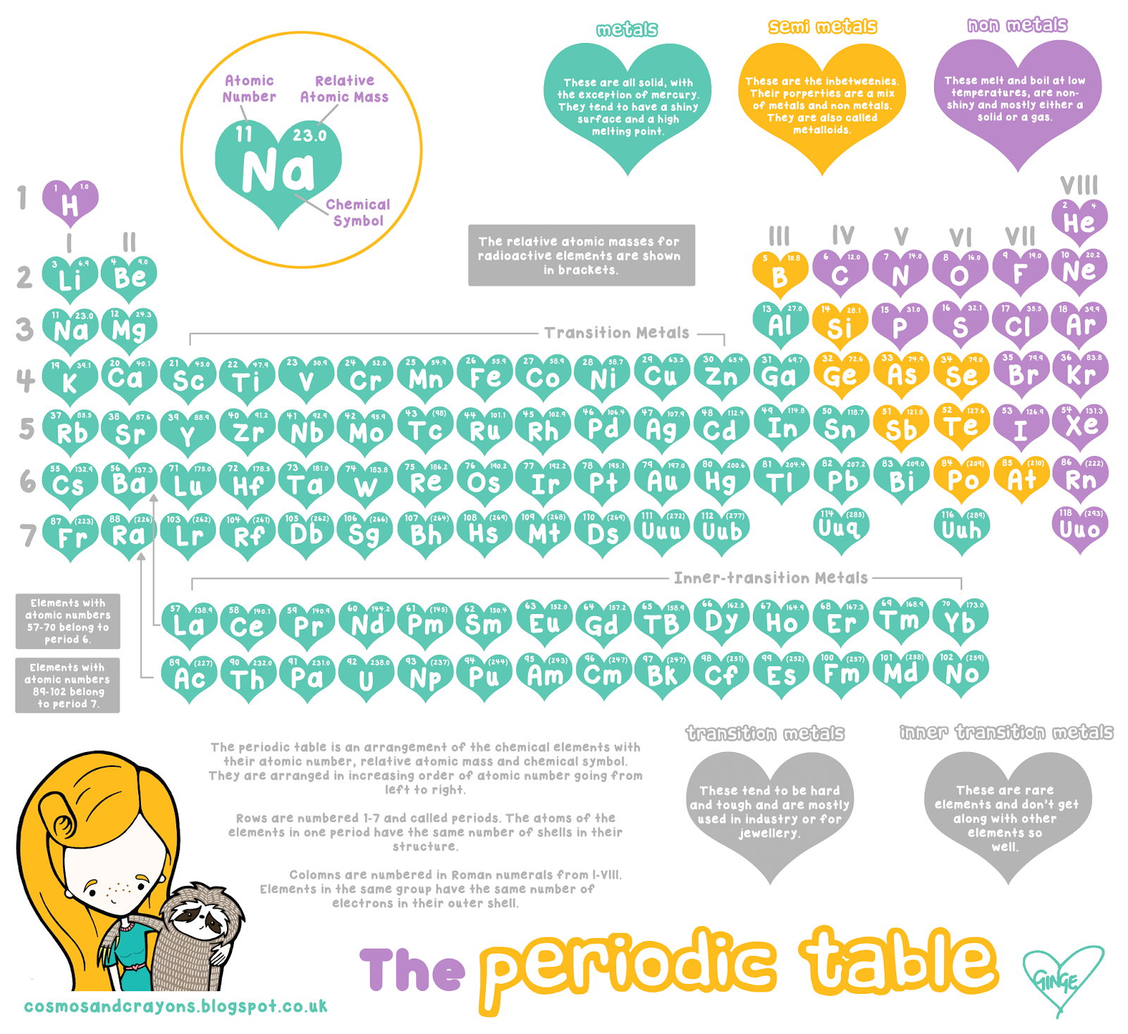 The cutest periodic table i ever did see from cosmos and crayons the cutest periodic table i ever did see from cosmos and crayons gamestrikefo Images