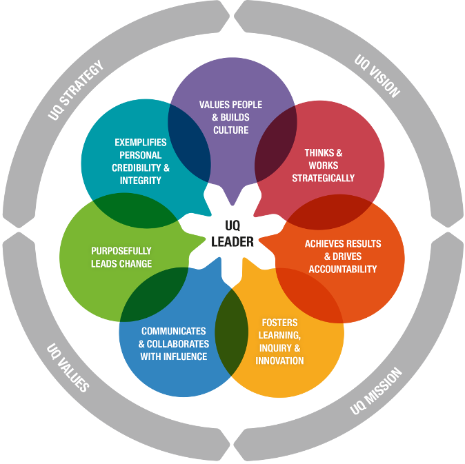 leadership framework Leadership has similarities in all industries although health is recognised for its  complexity and its purposes health leaders strive to improve clinical and quality .