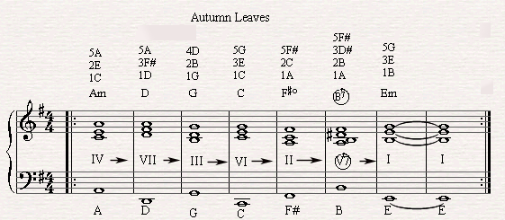 The diatonic circle chord progression in autumn leaves. | Piano ...