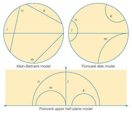 Three models of hyperbolic geometry: the Klein-Beltrami model, the