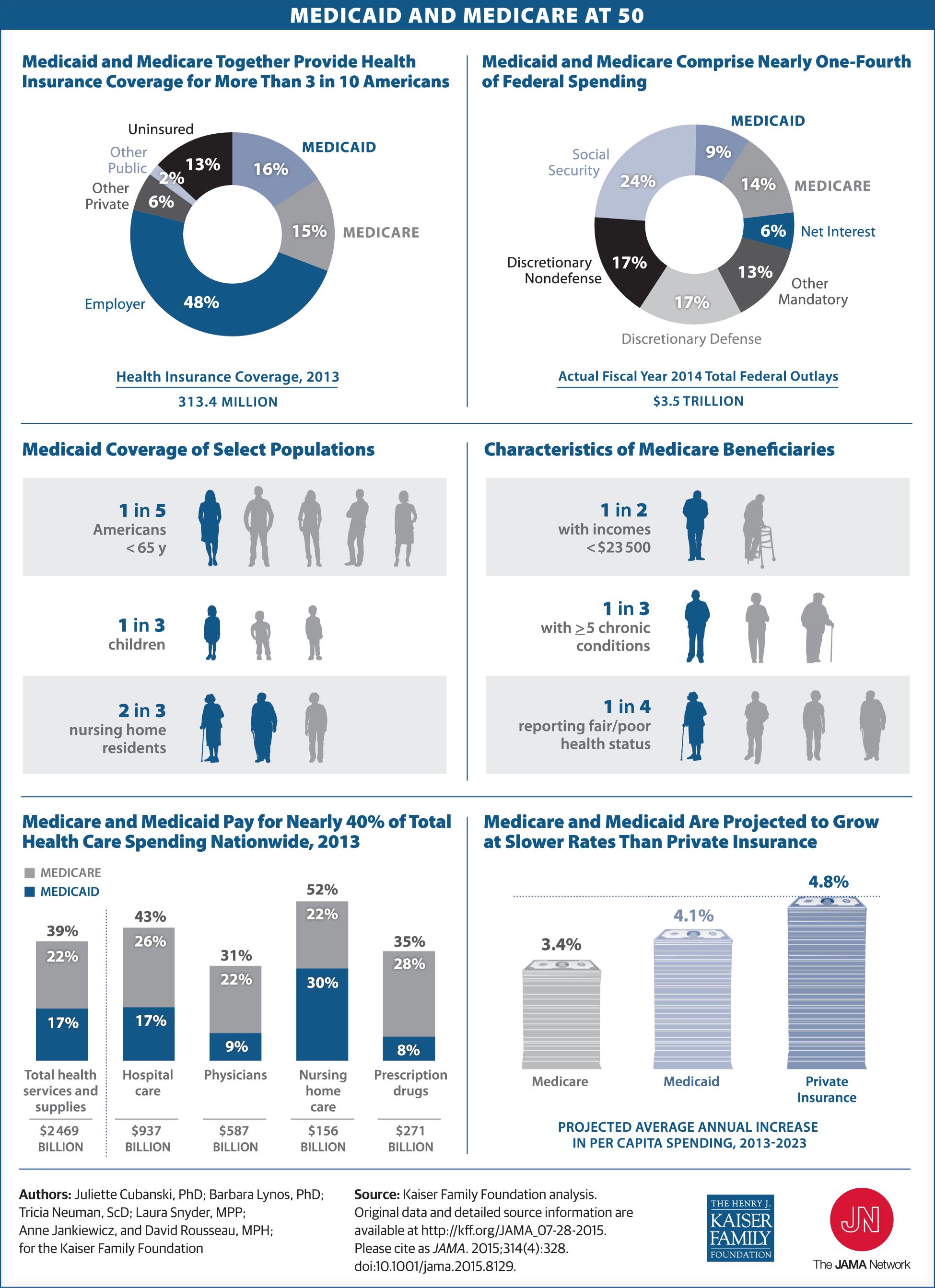 Medicaid And Medicare At 50 Medicaid Medicare Health Policy