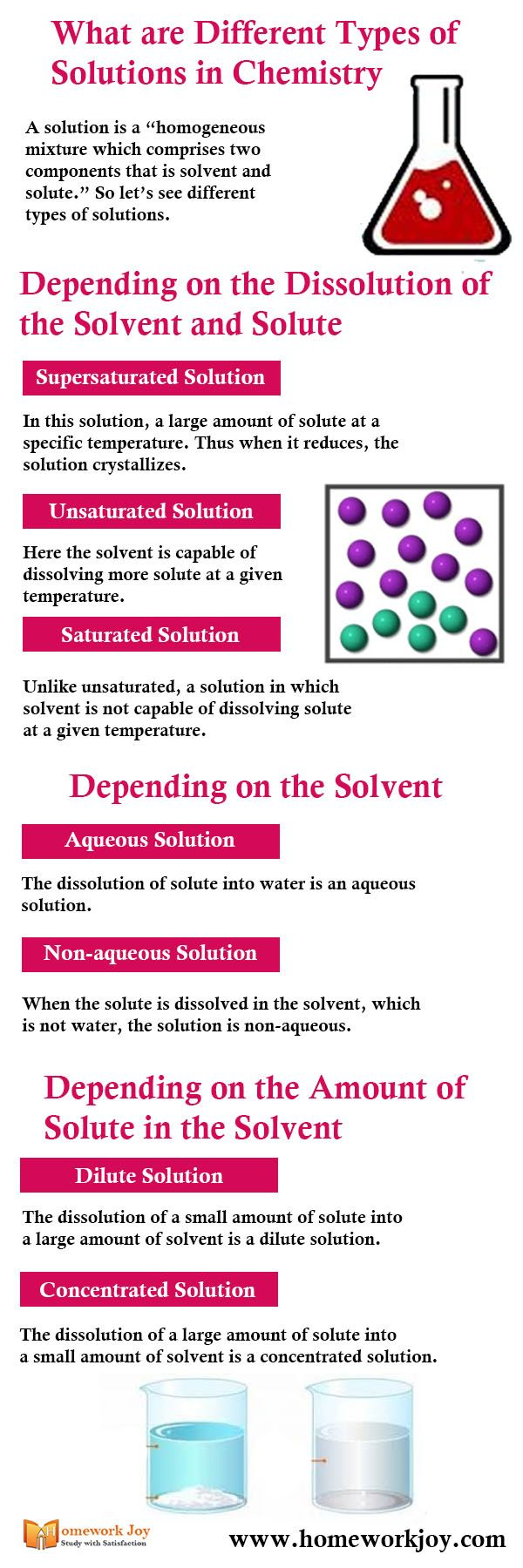 What Are Different Types Of Solutions In Chemistry In 2020 Solutions And Mixtures Chemistry Solutions