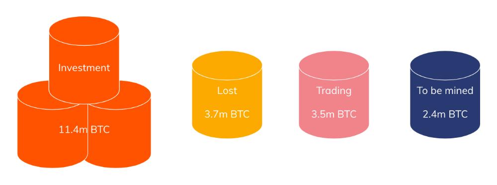 Cryptocurrency Registruotas Investavimo Patarėjas Bitcoin dolerio žvakidės diagrama
