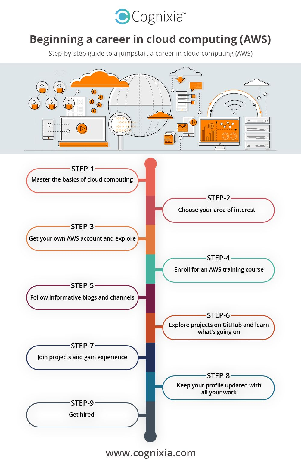 Roadmap Of Cloud Computing With Aws Cloud Computing Cloud Services Clouds