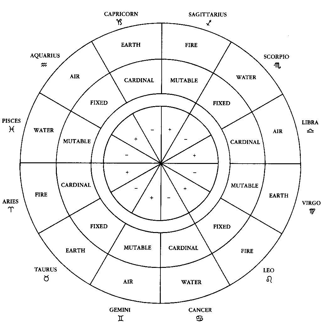 Astrological polarity chart astrologyzodiac pinterest astrological polarity chart nvjuhfo Image collections