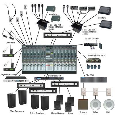 Live Pa System Setup Diagram - Wiring Diagram Var Band Pa System Wiring Schematic on pa system battery, pa system cabinet, pa system connectors, pa speakers wiring, pa system setup guide, industrial kitchen layout setup schematic, pa system schematic diagram, pa system power amp, basic commercial 70v pa system schematic, pa systems product, pa school system, pa 32 wiring-diagram, isolated ground system schematic, pa system setup diagram, pa system wire, pa system speaker, pa buisness system diagram, pa system installation,
