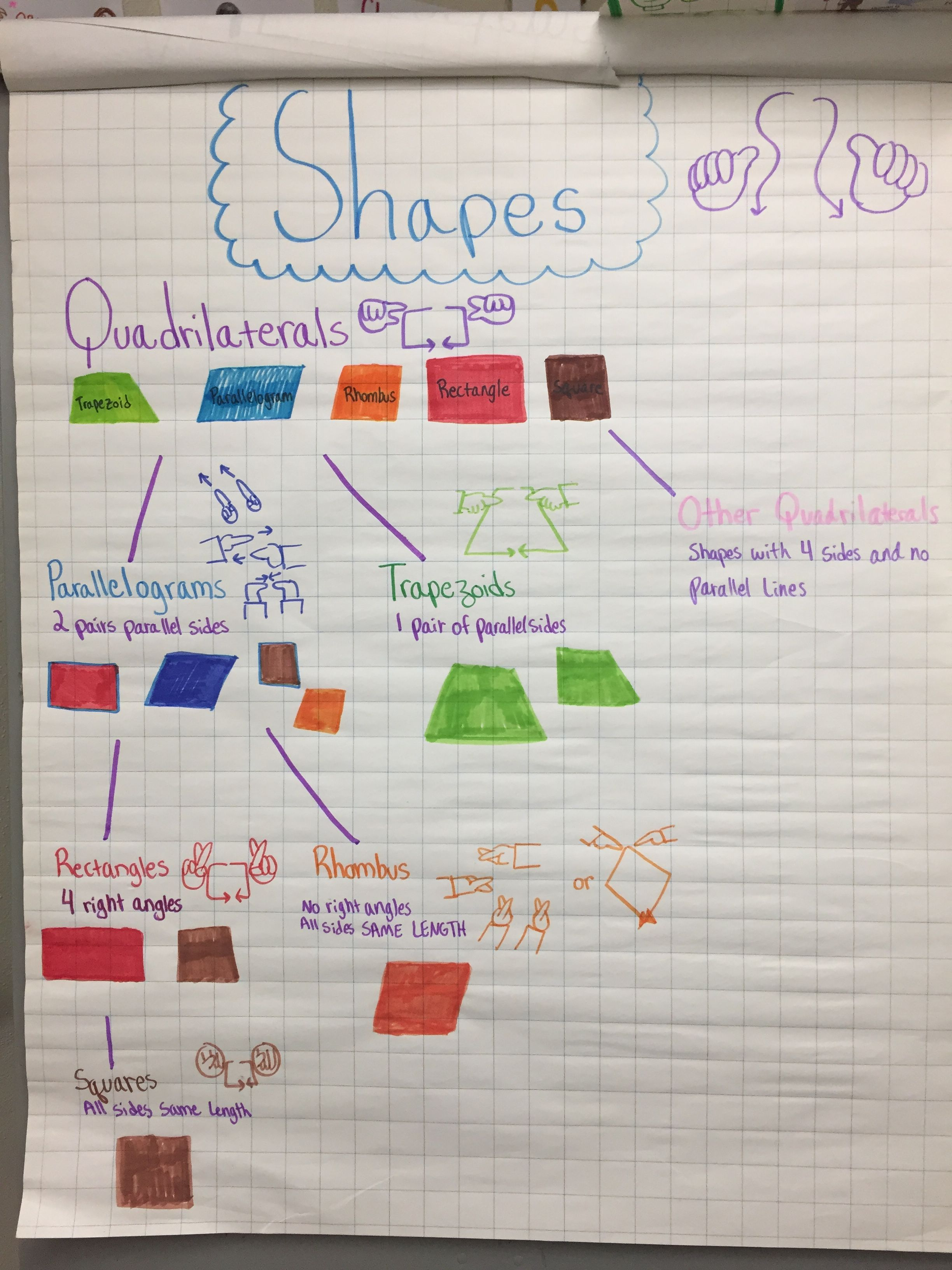 4th Grade Quadrilaterals With Asl Signed English Signs